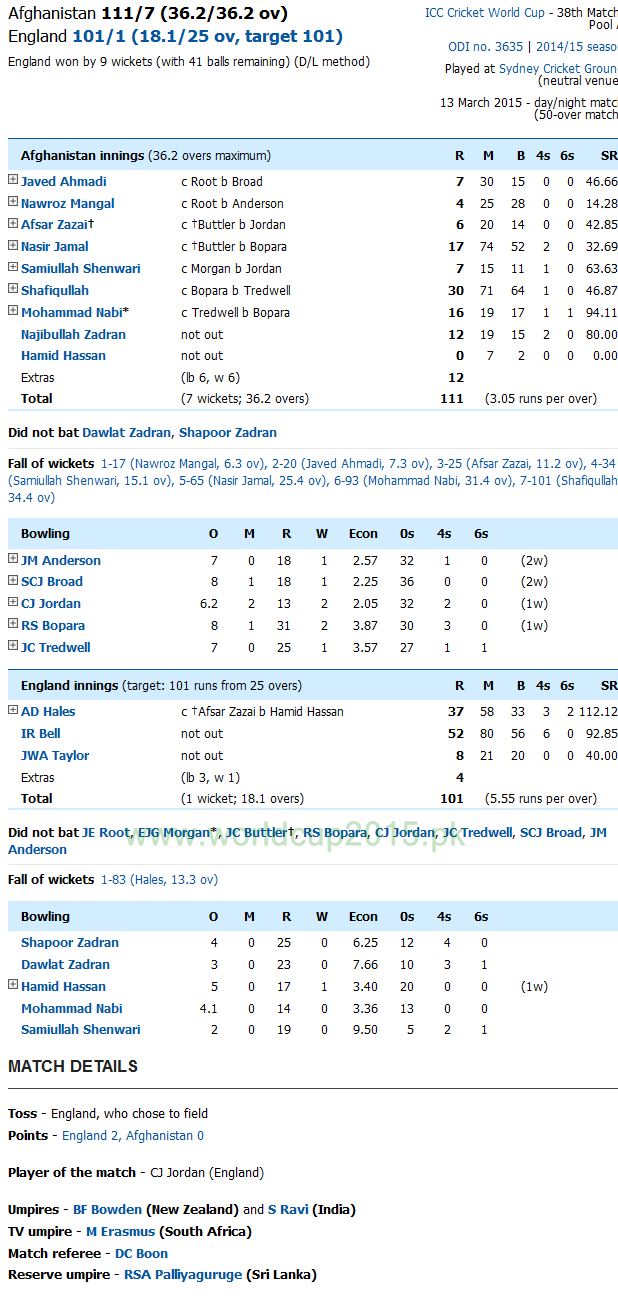 England Vs Afghanistan Score Card